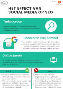SEO en Social Media Infographic